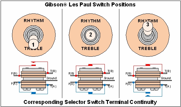 basic electric guitar circuits (part 3) workbenchfun com Switchcraft 3-Way Switch Wiring Diagram