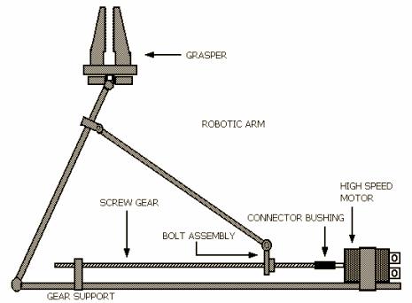 Robotic Motor Types and Controls - WorkbenchFun com